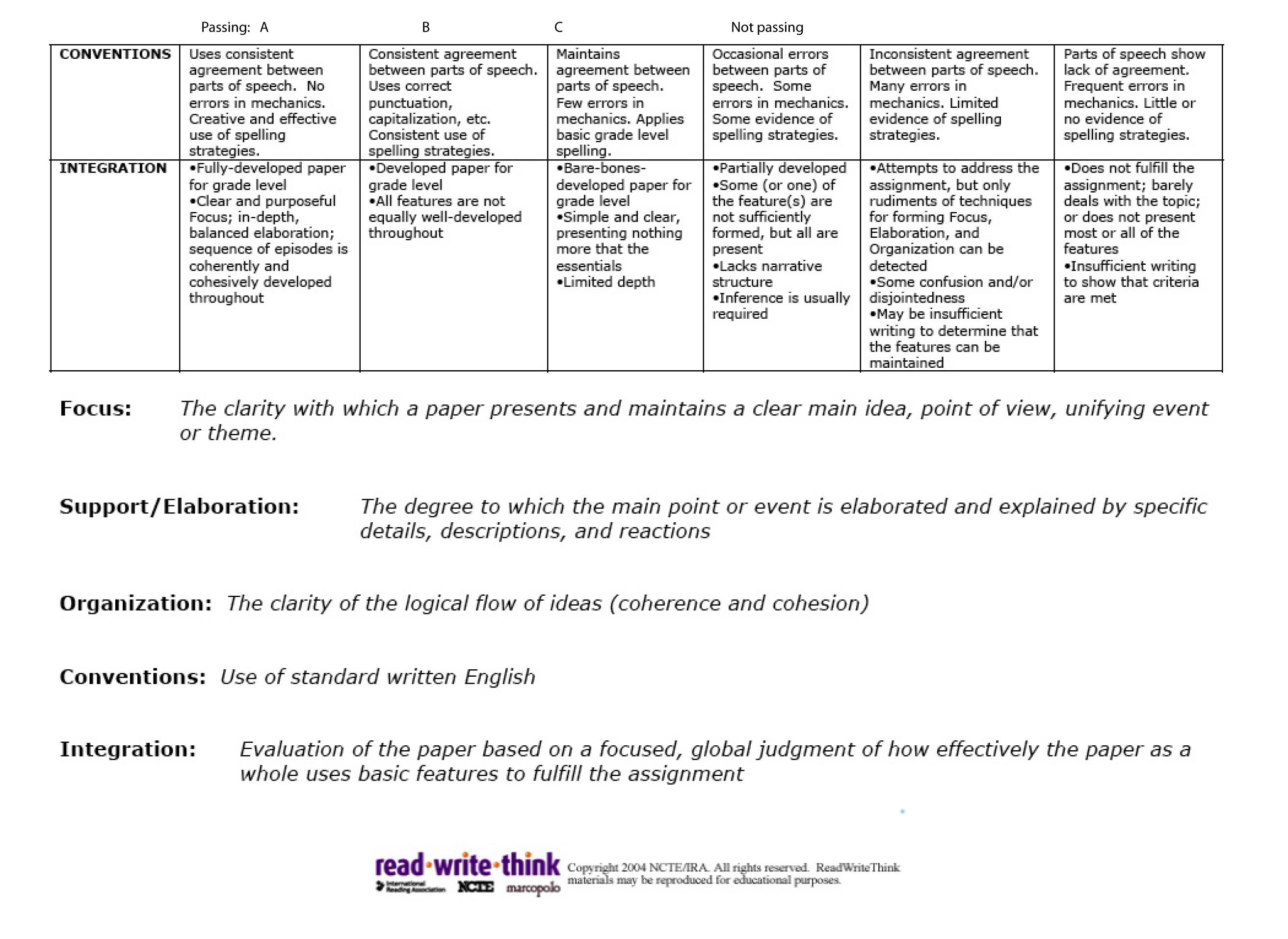persuasive essay rubric read write think When provided with the assignment, a rubric establishes expectations it is an  authentic  from readwritethink: essay rubric sample persuasive essay  rubrics.